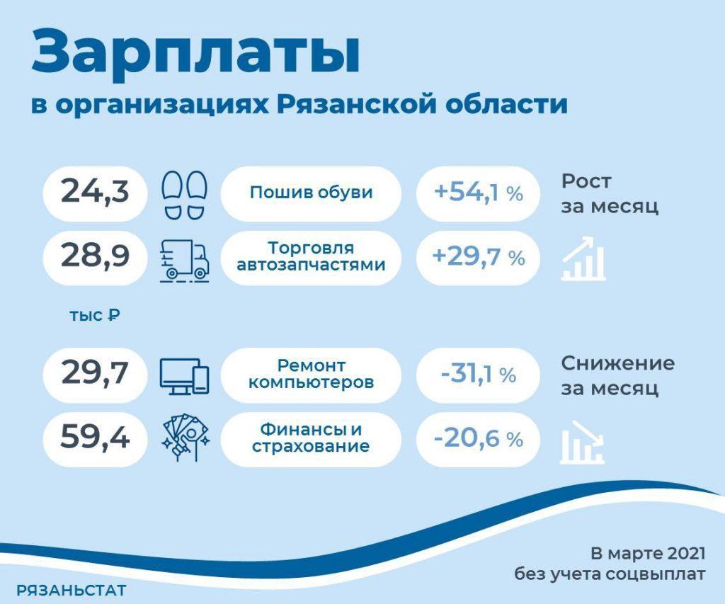 Средняя зарплата по Рязанской области в марте составила более 38 тысяч рублей